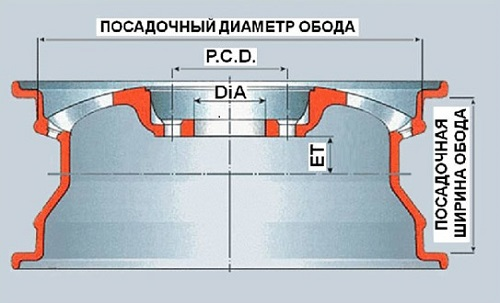 Технические параметры диска