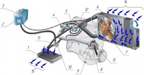 Принцип работы системы охлаждения на ВАЗ