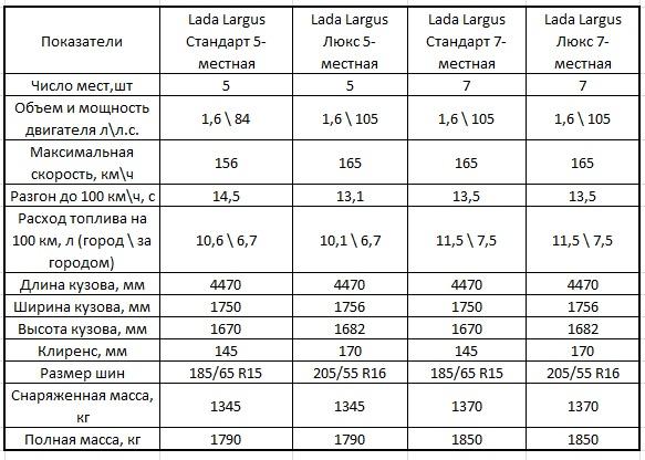 Характеристики Лада Ларгус 5 и 7 мест