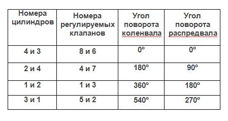 Таблица очередности клапанов