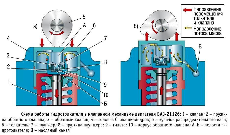 Принцип работы клапанного механизма
