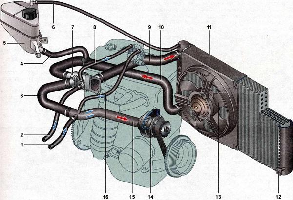 Составляющие отопительной системы ВАЗ