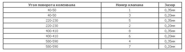 Таблица зазоров
