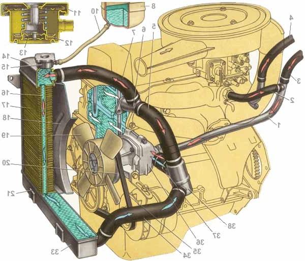 Схема системы Охлаждения ВАЗ 2106